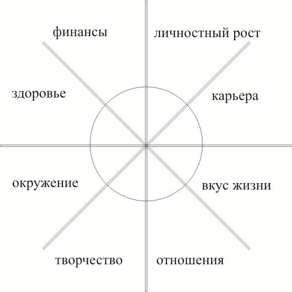 колесо-успеха1